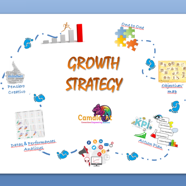 Marketing Growth Meeting Support
